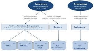 Cfe Centre De Formalités Des Entreprises Chambre D Circuits D Informations