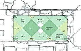 Herb Garden Layout Ideas Herb Garden Design Plans Hydraz Club