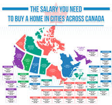 How To Price A House by How Much Do You Need To Earn To Buy A House In Winnipeg