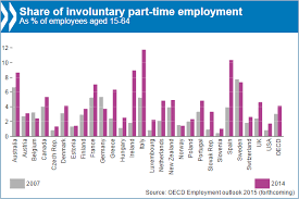 salary for part time jobs in australia oecd in figures employment oecd
