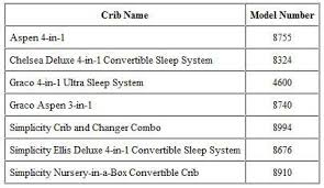 Simplicity Convertible Crib Simplicity Cribs Recall Infant Reported