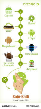 list of android versions sign the kajukatli for next android version caign droidiser
