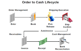 order to cash cycle in oracle apps techno functional flow