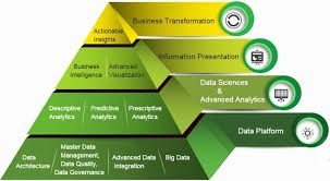 Big Data Landscape by Big Data From Hype To Insight Part 1 Landscape And Architecture