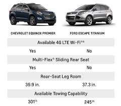 chevrolet vs ford vehicles see comparison between cars trucks