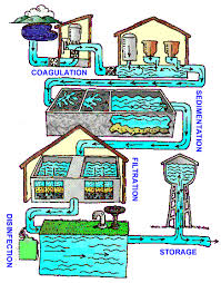Safe To Drink Water From Bathroom Sink Water Treatment Public Water Systems Drinking Water Healthy