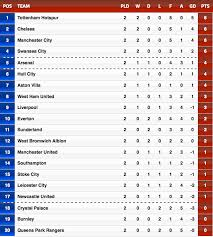 barclays premier league full table epl table best home design in 2018