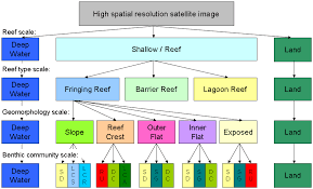 remote sensing free full text mapping fish community variables