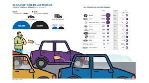 hotel lexus miraflores precios maniobras de los u0027players u0027 del sector automotor para crecer