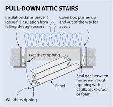 amazon com 25x54 attic pull down stair ladder cover r 50