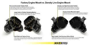 Audi Q5 Horsepower - motor mount street density line b8 b8 5 audi a4 s4 a5 s5 q5