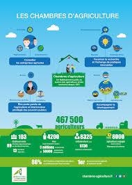 emploi chambre d agriculture offre d emploi chambre d agriculture 19015 sprint co