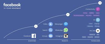 Road Map Of Wisconsin by Facebook U0027s 10 Year Roadmap Is Basically Lasers Bots And Vr