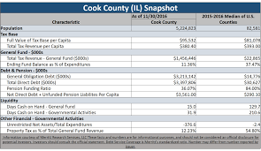 Cook County Il Map Cook County Illinois Issuing 100 Million In General Obligation Bonds