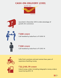 why india post could become e commerce u0027s most potent delivery partner