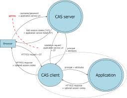 cas threat modeling central authentication service apereo wiki