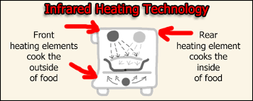 How Induction Cooktop Works What Is An Infrared Cooker How Does It Work