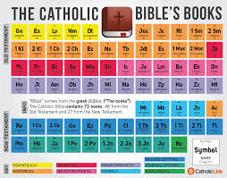 printable periodic table of the bible periodic table of the holy bible catholicism