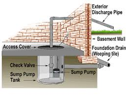 What To Do When Your Basement Floods by Reduce Your Risk Of Basement Flooding General Information