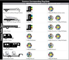 trailer wiring diagram 7 pin round on 13 towing socket 01 jpg