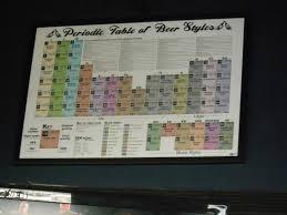 Beer Periodic Table Periodic Table Of Beer U0027 Picture Of Sharkey U0027s Miami Tripadvisor