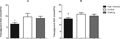 high intensity exercise attenuates postprandial lipaemia and