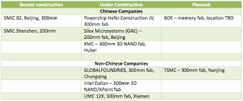 A Construction China And Semiconductors Semiconductor Engineering Fab Investment Increases In China