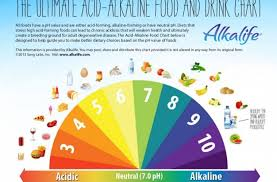 can an alkaline diet successfully treat cancer signs your body is