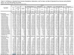 Federal Tax Table For 2014 Despite Record Collections 52 062 499 Filers Paid No Income Taxes