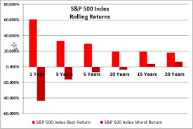 rolling index returns best for stock market performance