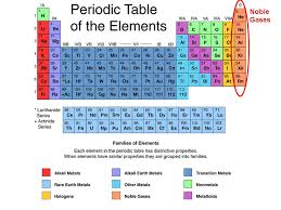 gases on the periodic table noble gases earth solar system