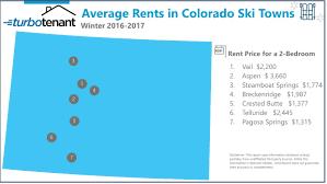 study average vail 2 bedroom rent is 2 200 is 3 660