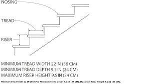 Handrail Requirements Osha Industrial Institutional Ibc Stairs Ibc Prefab Steel Stairways
