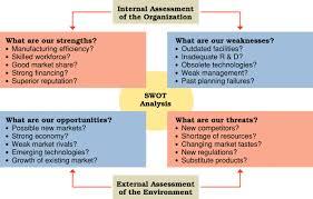 what to write in strengths and weakness in resume swot analysis management guru management guru swot analysis