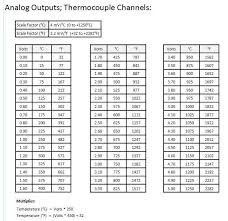 k type thermocouple table type k thermocouple amplifier conditioner with 0 to 5 vdc analog out