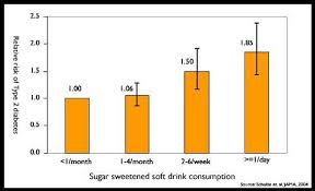 diabetic beverages soft drinks and disease the nutrition source harvard t h chan