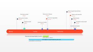 office timeline sample timeline for powerpoint free timeline