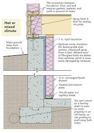 Slab Foundation Floor Plans Vapor Barriers Radon Basement Slabs And Vocs U2014 How To Stop The