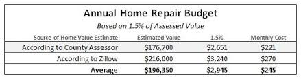 Estimating Home Repair Costs by Setting Up A Successful Home Repair Budget