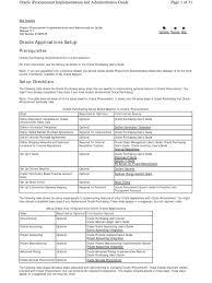 r12 iproc setup flow including profile oracle database