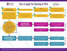 ush communities west chester university faqs