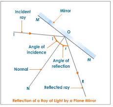 reflection of light in mirrors scieportfolio2p413 reflection of science topic reflection