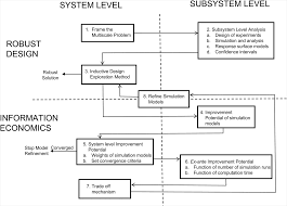 design of experiments uncertainty management in the design of multiscale systems