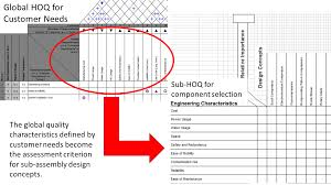 jacob leachman sdex washington state university at the start of the semester we used the house of quality to record our initial client requirements to develop our design specifications