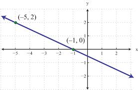elementary algebra 1 0 4 flatworld