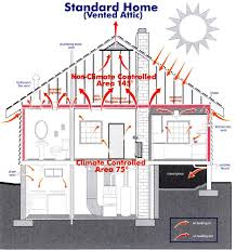 crawl space ventilation fan roof system