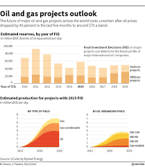 more than 150 billion of oil projects face the axe in 2015 u2013 gcaptain