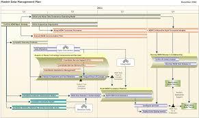 enterprise architecture roadmap template excellent home design