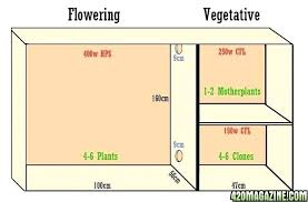 building a grow cabinet grow closet plans flowering closet gallery treatment small grow room