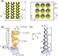 optical and infrared helical metamaterials nanophotonics
